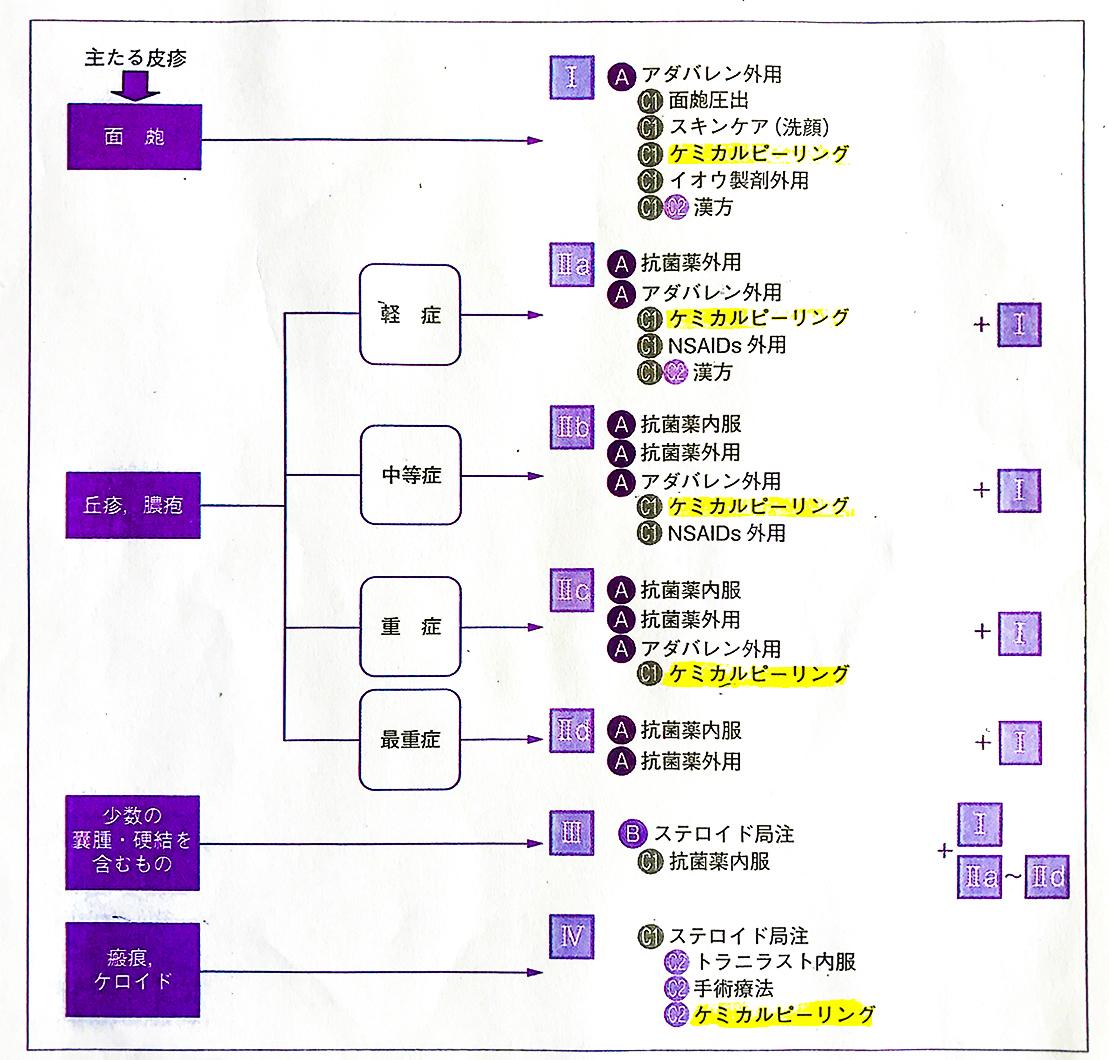 日本皮膚科学会「尋常性ざ瘡治療ガイドライン」の治療アルゴリズム