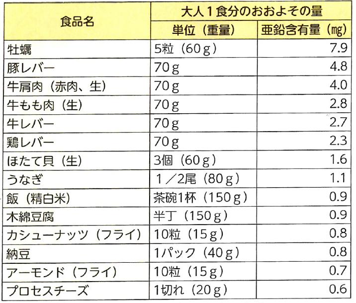 日本食品標準成分表2015年版(七訂)より作成
